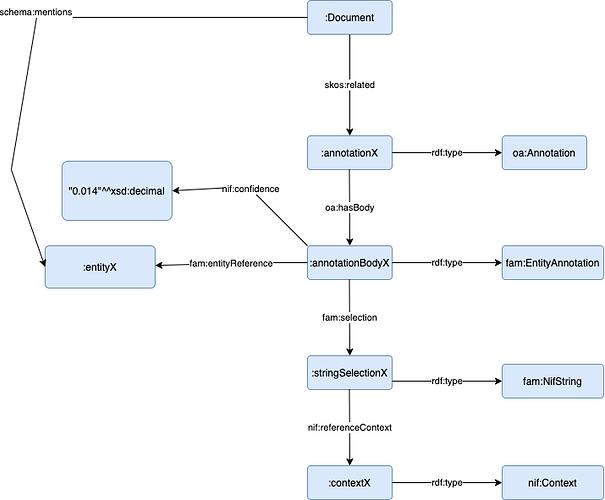 Sponger Meta Cartridge Graph-Meta Cartridge Graph