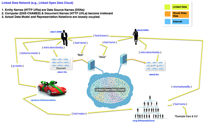 linked-open-data-network