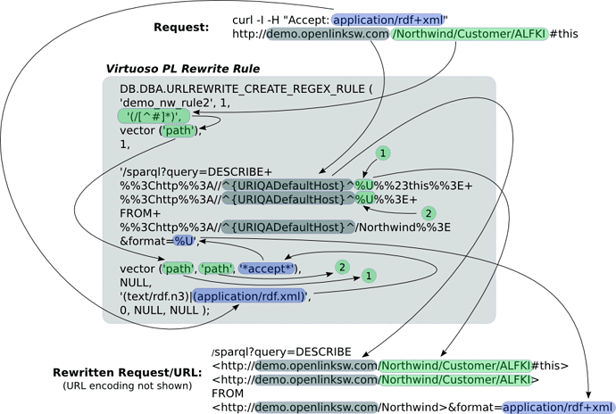 fig10: Breakdown of the URL rewriting process for Northwind RDF requests.pg