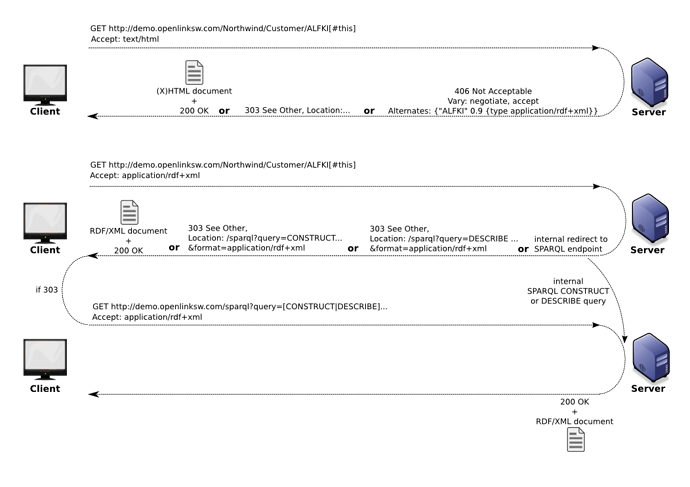 Deploying_Linked_Data_fig1
