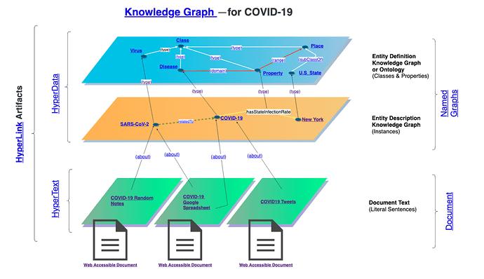 linkeddat,ontologies&KG