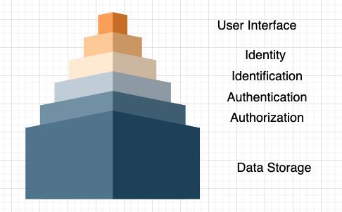 app-architecture-priority-good