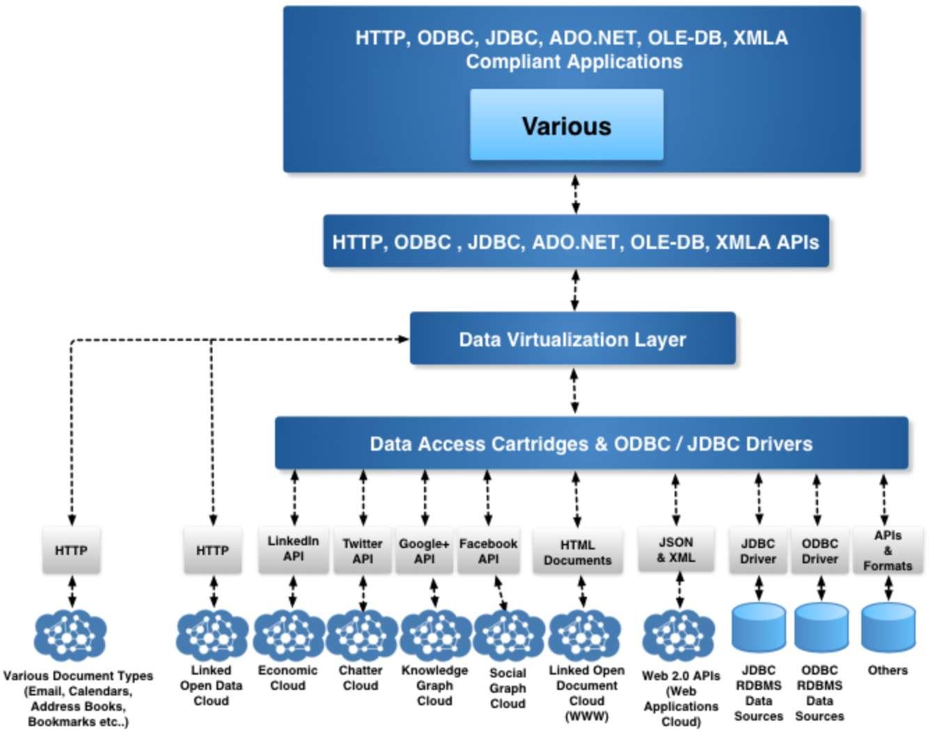 DataVirtualization2